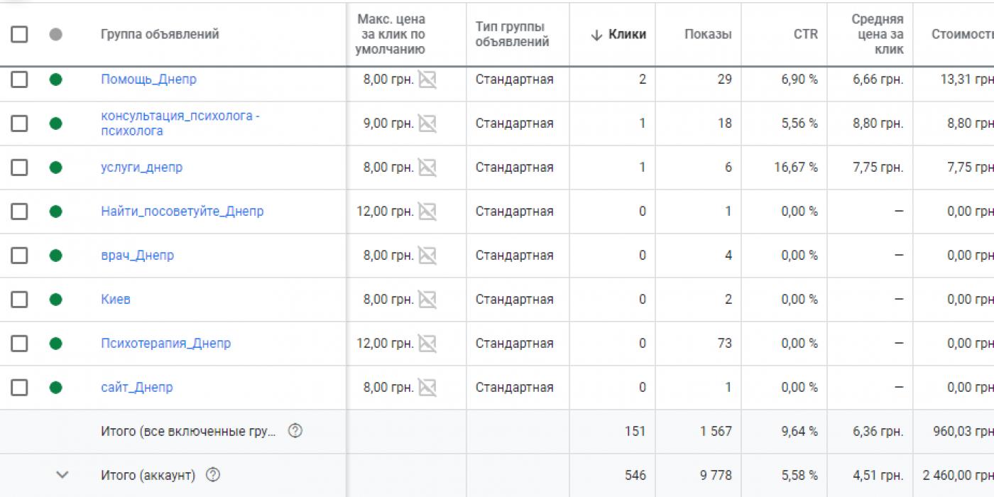 Продвижение психолога Google Ads — расходы за неделю